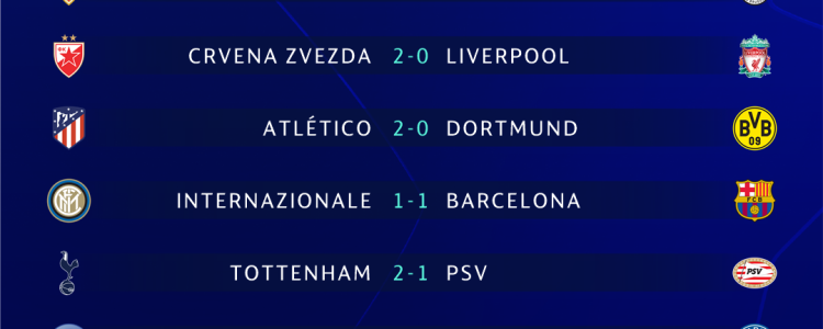 欧冠形势:巴萨成首支出线队,摩纳哥等三队出局