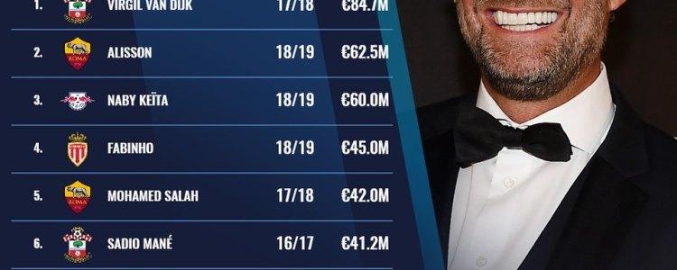克洛普在利物浦的10大最贵引援:范戴克阿利松凯塔三甲