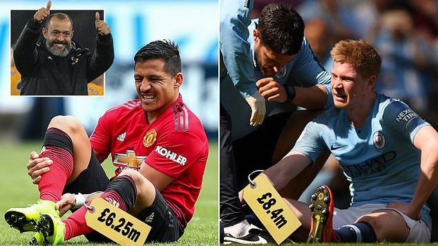 上赛季英超各俱乐部伤病工资支出:曼联2570万镑居首